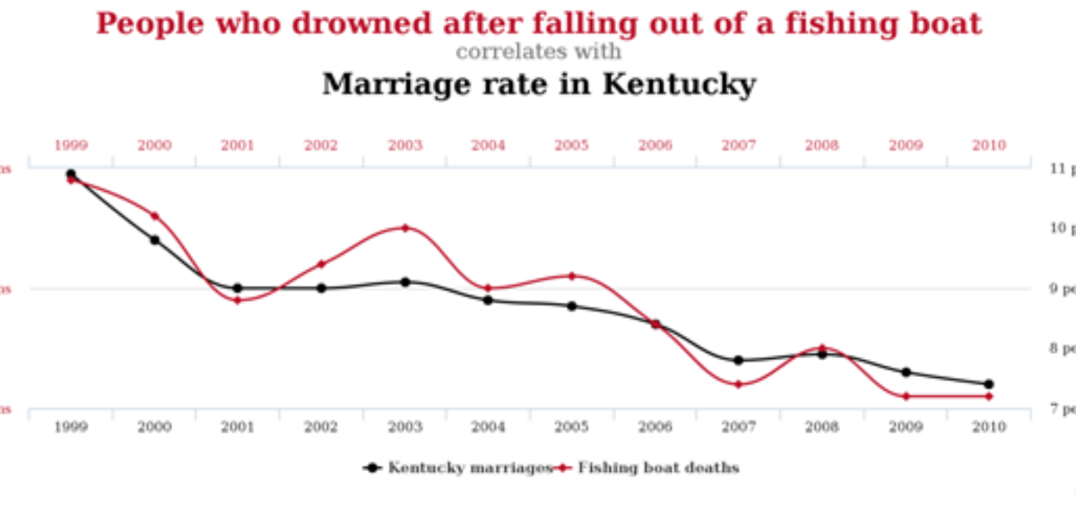 correlation_causation_example1
